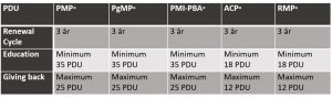 PMI CCR Oversigt