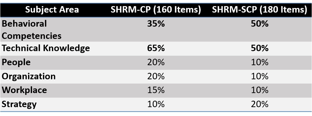 SHRM Certificeringseksamen vægtning